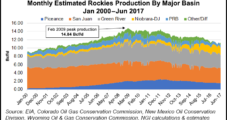 Changing Supply Dynamics Likely to Trap More Rockies NatGas, Say Experts