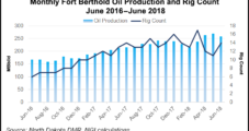 Bakken's Fort Berthold Output Down on Natural Gas Capture Issues