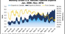 U.S. Shale Gale Blows Hard Across Canadian Border
