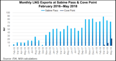 Cheniere OK'd to Prep Corpus LNG for Exports; Venture Global Gains Investments