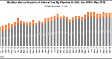May Natural Gas Imports to Mexico Averaged 5.15 Bcf/d, Sener Says