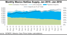 Imports Supplied 64% of Mexico's Natural Gas in January, Says Sener