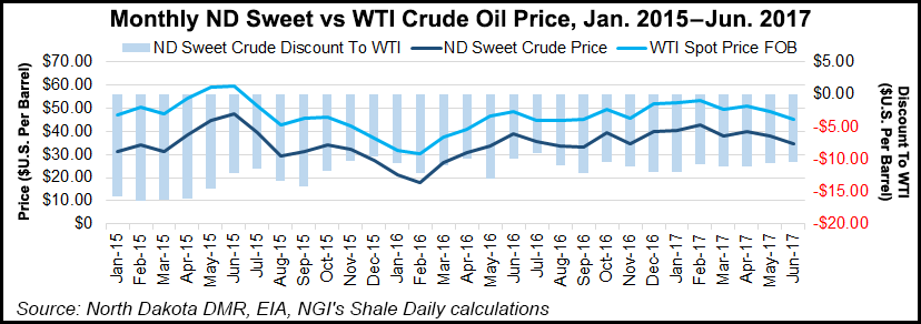Bakken Steady As She Goes In North Dakota Dapl Fails To Reduce Wti Differential Natural Gas Intelligence