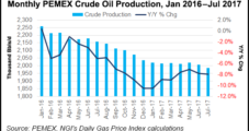 Pemex Expected to Increase Oil Production on a Tighter Budget in 2018