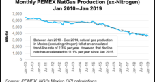 Additional Production Said Needed as Mexico Industry Faces Natural Gas Shortages — Bonus Coverage