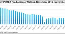 Oil Bests Natural Gas in Pemex 2019 Budget