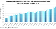 Pennsylvania Emissions Order Warily Eyed by Natural Gas Industry