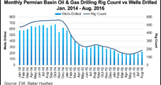 Encana Looking to Double Permian Midland Well Count in 2017