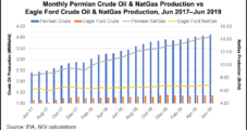 SM Energy Boosts 2019 Production Expectations in Permian, Eagle Ford