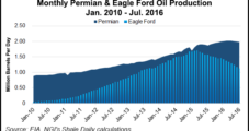 Permian, Eagle Ford, Drive SM Energy Production Growth as Costs Decline