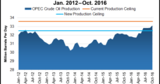 OPEC's Oil Output Reduction Awaiting U.S. E&P Reaction