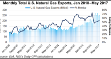 North America's NatGas Markets Working, with 'Paradigm Shift' Underway, Says BP Exec