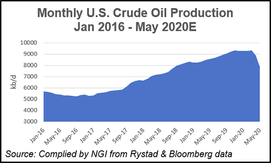 Monthly-US-Crude-Oil-Production-20200521