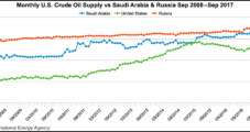 U.S Oil Production to Surpass Saudi Arabia, Rival Russia This Year, Says IEA