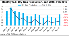 NatGas Forwards Prices Lose Steam Amid Bearish Weather, Producer Selling