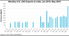 India's Bharat Planning FSRU for LNG Imports