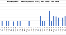 Tellurian's Driftwood LNG Seals Big Supply Pact with India's Petronet