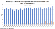 IEnova Cites 'Substantial Advances' on Mexico LNG Export Project