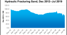 Hi-Crush, U.S. Silica Expect Tempered Lower 48 Activity Through Year's End
