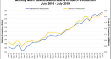 North Dakota's Bakken Sets More Oil, Gas Production Records; Flaring Climbs