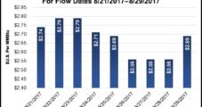 Future Gulf Coast Storms 'Increasingly Bearish' for U.S. Natural Gas Markets, Says Barclays
