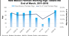 Permian's New Mexico Revenues Booming, But Water Supply Concerns Persist