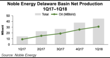Noble Raises Production Guidance, Lifted by Permian Delaware