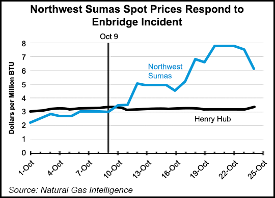 Outlook For Mild Winter May Be Saving Grace For U S West Coast Natgas Markets Natural Gas Intelligence