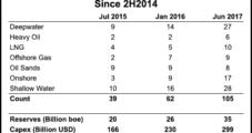Global Oil, Natural Gas FIDs On Fast Track Versus 2016, Says Rystad