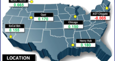 Mild October Forecast, Comfortable Storage Outlook Limit Upside for Natural Gas Bidweek Prices