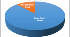 Penn Virginia Running Two-Rig Program in Eagle Ford This Year