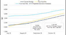 Barclays Raises Henry Hub Natural Gas Prices on Low Storage, Accelerating Exports
