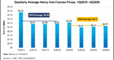 Henry Hub Natural Gas to Average $3.11 in 2019, Says EIA