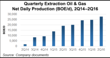 Extraction, First E&P Launch in Two Years, Soars Early in Nasdaq Debut