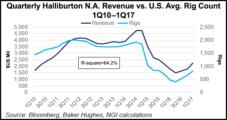 Halliburton's U.S. Land Revenue Climbs 30%, with Newbuild Demand Escalating