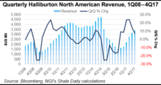 North American Completions Market Tight, Outlook Bright, Says Halliburton CEO