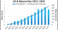 Utica Oil Production Declined In First Quarter As Ohio Operators Focused on NatGas