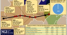 REX Seeing End-Users Step Up For New East-to-West Capacity