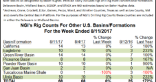 U.S. Onshore Drilling Declines Focused in Texas; Rig Counts Steady Elsewhere