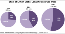 Second NatGas Market Revolution Underway As Export Market Explodes, Says IEA