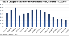 Storage Deficits, Returning Heat Steal Spotlight from Production; September Natural Gas Forwards Increase