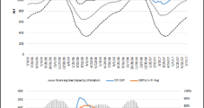 Decreased NatGas Supplies Available to Mexico Revealed in NGI's New Weekly South Central Storage Chart