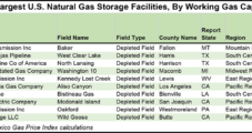 Mexico Pipeline Capacity, Storage Constraints, on U.S. Natural Gas Storage Firm's Checklist