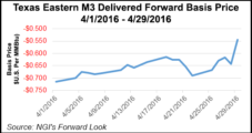 Texas Eastern Explosion Knocks Out 1 Bcf/d of NatGas Shipments
