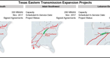 FERC Opts For EA on Texas Eastern Projects Over Enviro Objections