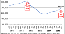 Texas Upstream Job Growth Still Moving Up, with Recovery in Full Swing