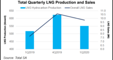 Total's LNG Sales Grew in 1Q, But Slowdown Likely Ahead