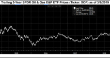 Norway's $1T Sovereign Fund to Dump E&P Stocks