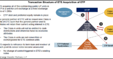 Energy Transfer to Simplify Corporate Structure in ETE-ETP Tie-Up