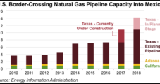 U.S.-to-Mexico NatGas Pipeline Capacity to Nearly Double